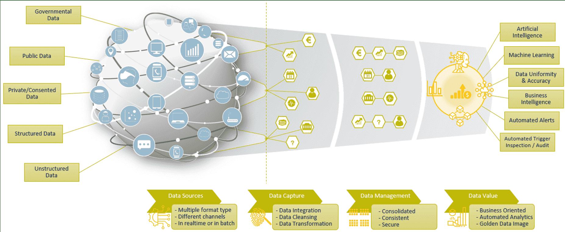 platform for controlling and regulating revenues