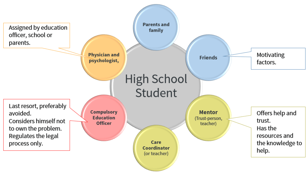 high-school-student-network